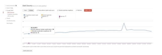 google dizin durumu - Google Search Console Nedir? Nasıl Kullanılır? [Kapsamlı Rehber]