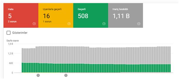 yeni google search console kullanim ozellikleri dizin kapsama raporu - Yeni Google Search Console Kullanım Rehberi