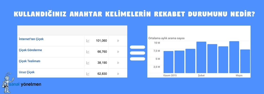 anahtar kelimelerin arama hacimleri verilerinin degerlendirilmesi - Google Adwords Anahtar Kelime Planlayıcı